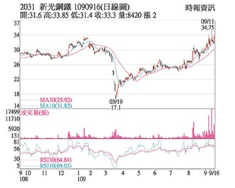 熱門股-新光鋼 量價得宜緩攻堅