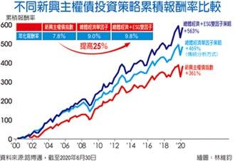 ESG+新興主權債 放大報酬