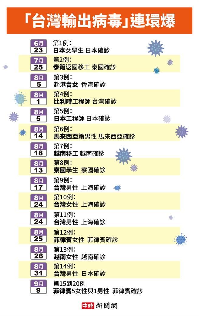 從6月25日至9月16日,台灣已爆出境外輸出20例。(製圖/中時新聞網)