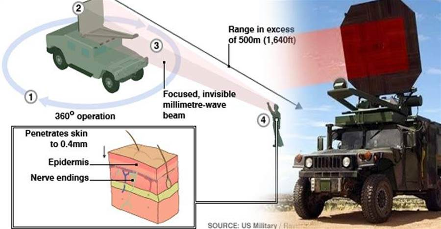 「熱射線」說明圖,它的加熱能力僅在皮膚下0.4公釐,最大射程約500公尺。(圖/DARPA)