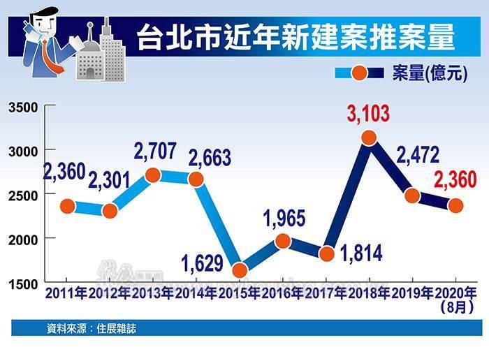 台北市近年新建案推案量