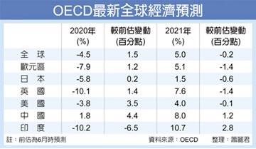 OECD上修今年經濟成長