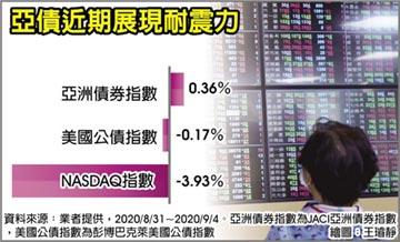 柏瑞投信:亞債展現耐震力