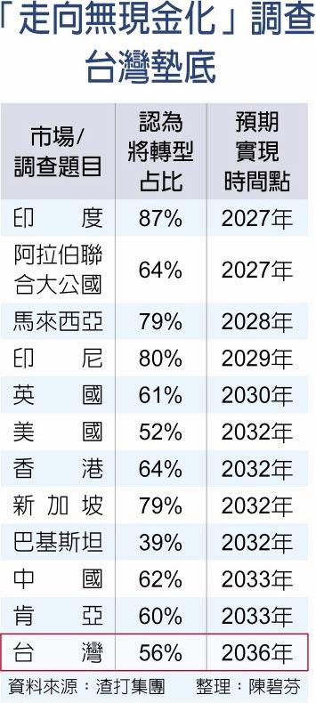 「走向無現金化」調查台灣墊底
