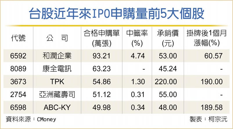 台股近年來IPO申購量前5大個股