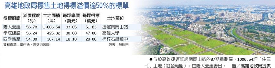 高雄地政局標售土地得標溢價逾50%的標單 位於高雄捷運紅線南岡山站的87期重劃區,1006.54坪「住三-1」土地(紅色範圍),由隆大營建勝出。圖/高雄地政局提供