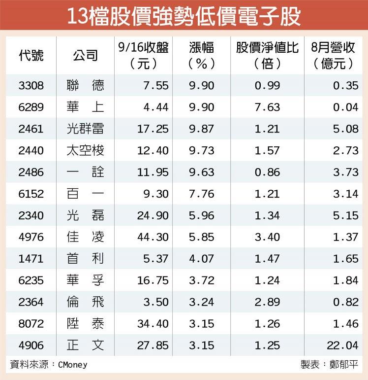 13檔股價強勢低價電子股