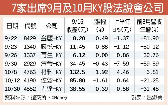 7家出席9月及10月KY股法說會公司