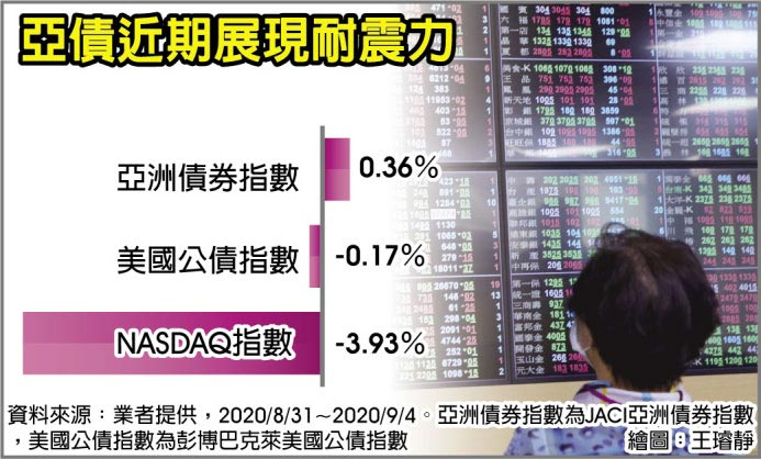 亞債近期展現耐震力