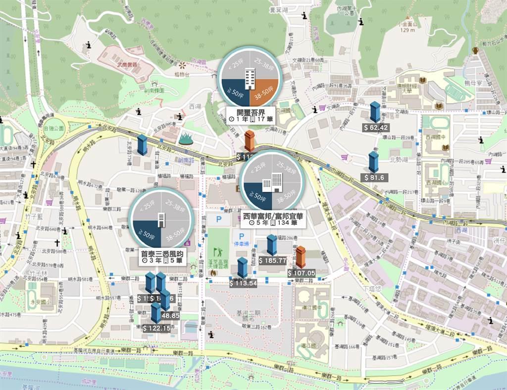 台北市飯店式住宅和區域個案