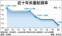 經濟佳 央行利率連二凍