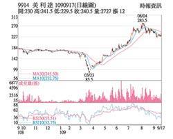 熱門股-美利達 訂單滿手股價衝