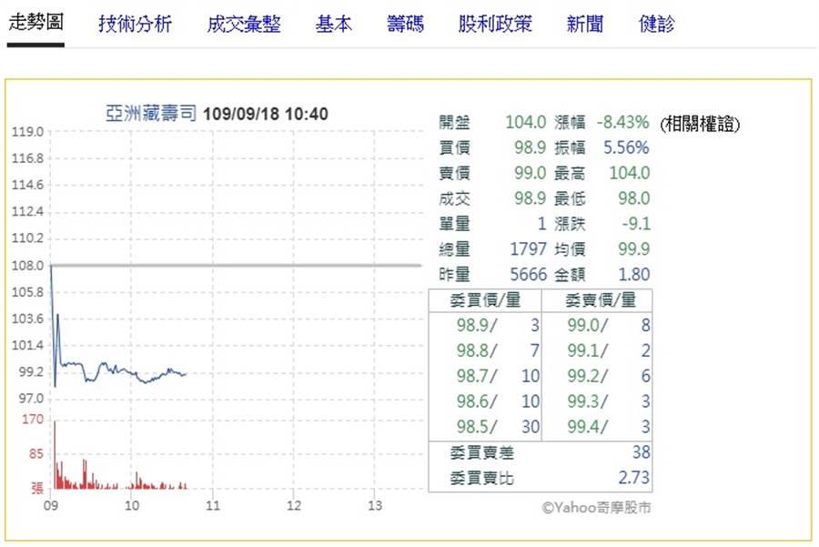 亞洲藏壽司掛牌第二天賣壓湧現。(翻攝奇摩股市)