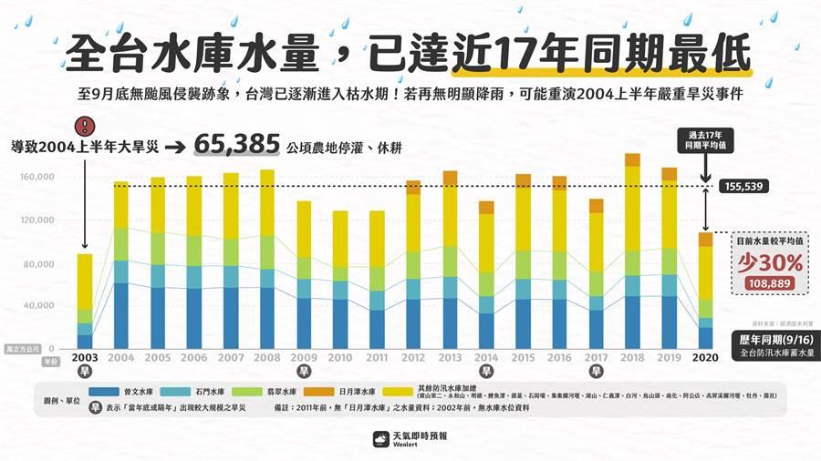 今年降雨偏少,全台水庫水量不足,已達近17年同期最低。(圖擷自天氣即時預報粉絲頁)