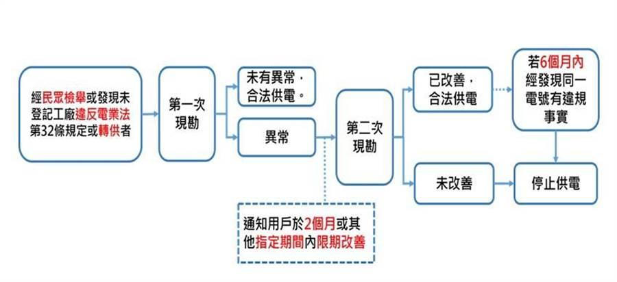 經民眾檢舉或發現未登記違法電業法第32條規定或轉供者。(圖/經濟部)