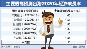 台灣今年GDP成長率 央行上看1.6%
