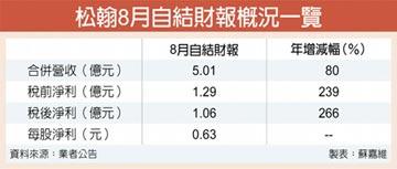 松翰8月賺1.06億 年增266%