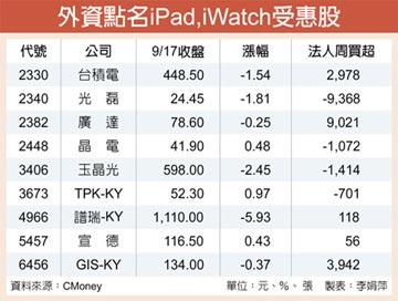 外資認愛Apple Watch、iPad受惠股