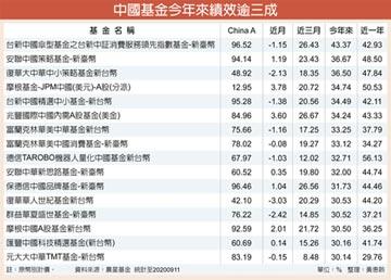 陸股有利基 法人:Q4投資標配