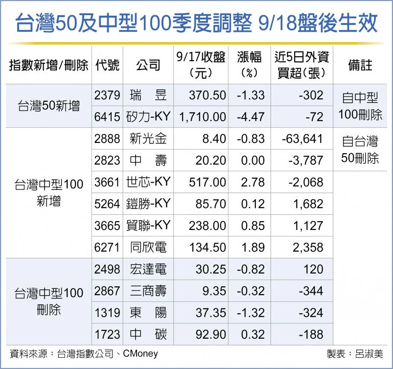 台灣50及中型100季度調整 9/18盤後生效
