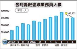 保單難賣 壽險業8月僅增239人