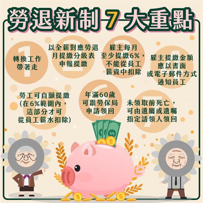 勞保局在臉書貼圖強調勞退新制7大重點。(圖擷自勞保局臉書)