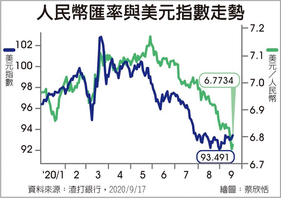 人民幣匯率與美元指數走勢