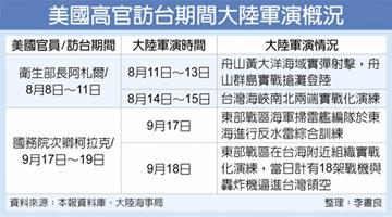威懾升級 陸台海全方域軍演
