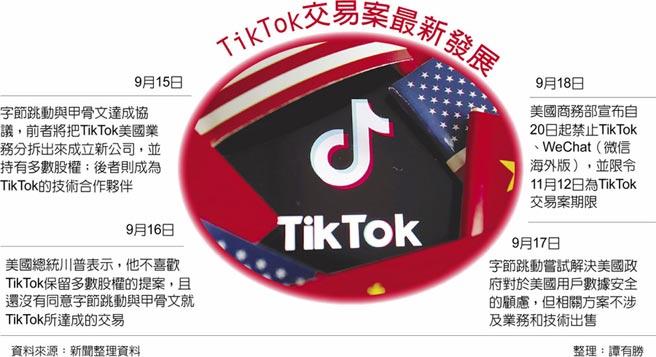TikTok交易案最新發展