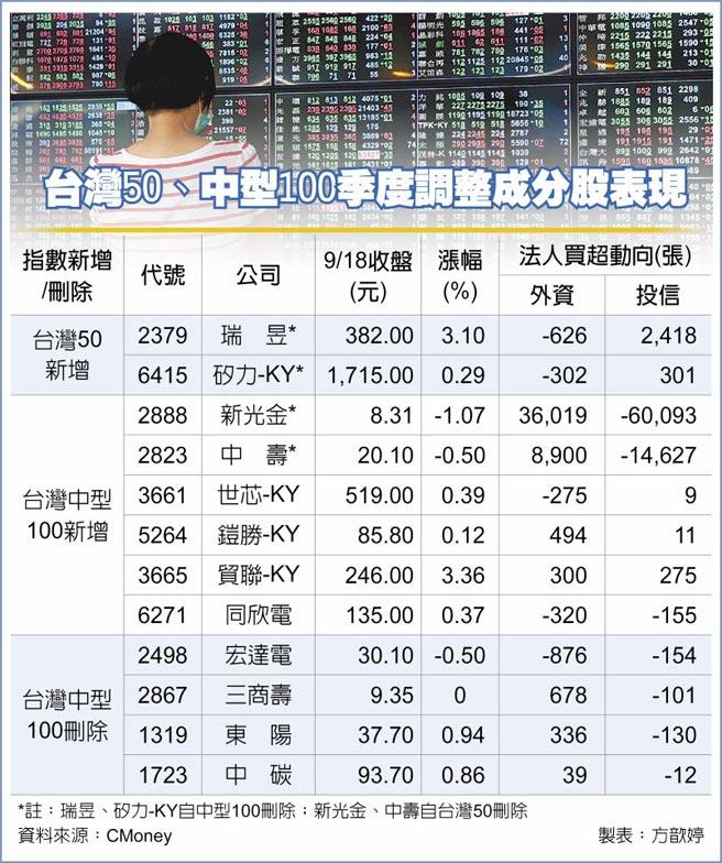 台灣50、中型100季度調整成分股表現