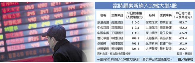 富時羅素新納入12檔大型A股←富時GEIS新納入150檔大陸A股,將於18日收盤後生效。圖/新華社