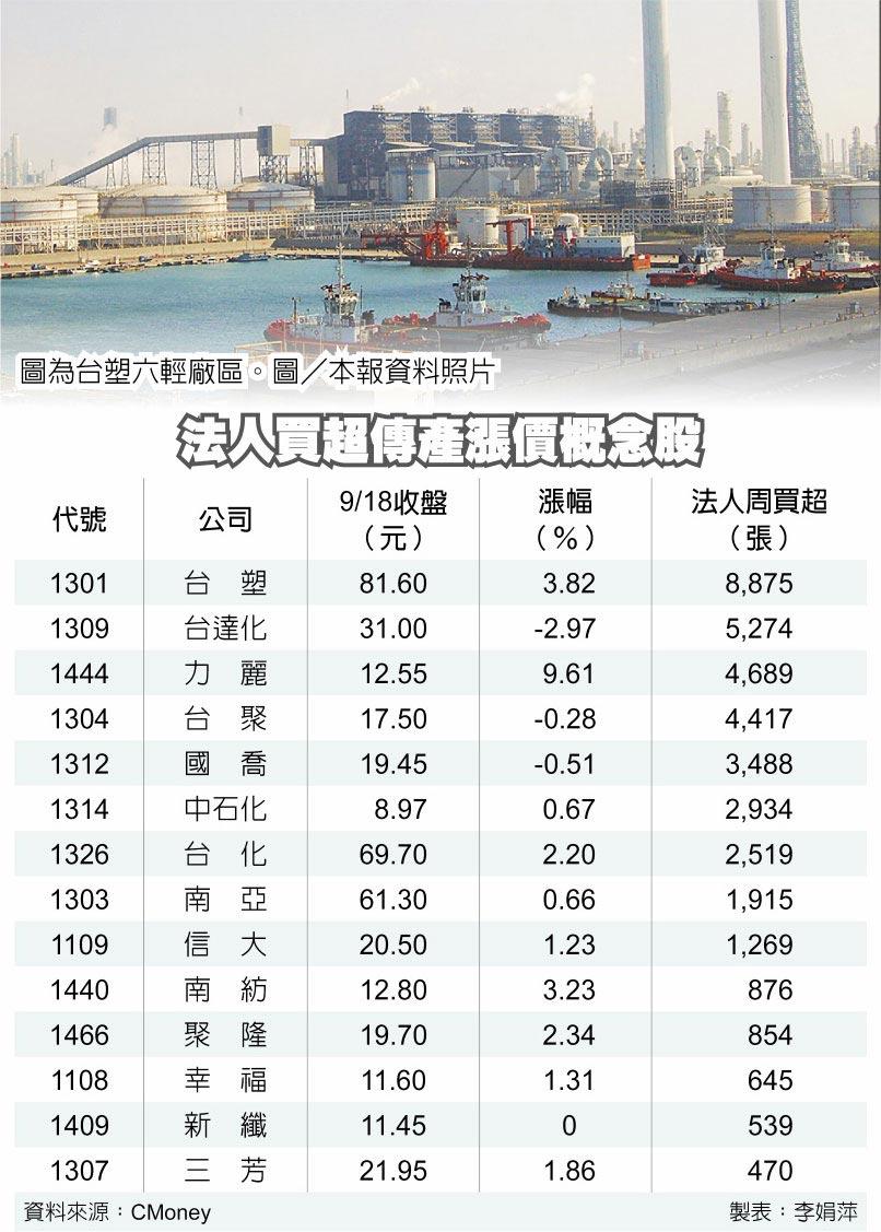 法人買超傳產漲價概念股  圖為台塑六輕廠區。圖/本報資料照片