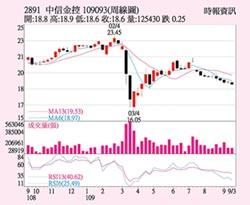 中信金 股價蓄勢突圍
