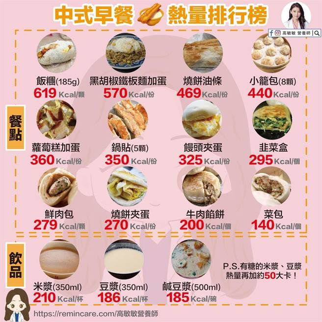 美女營養師高敏敏日前在個人粉專上整理出「中式早餐熱量排行榜」,許多國人熟知的中式美食都上榜。(高敏敏營養師提供)
