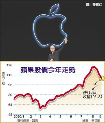 蘋果慘遭血洗 12天市值蒸發5,320億美元
