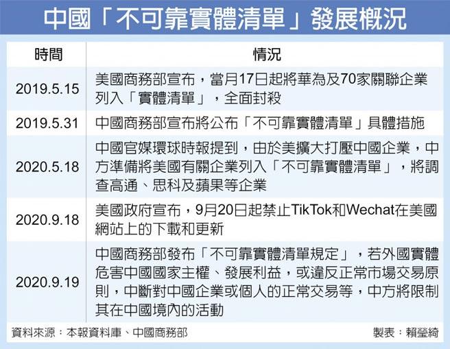 中國「不可靠實體清單」發展概況