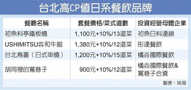 台北高CP值日系餐飲品牌