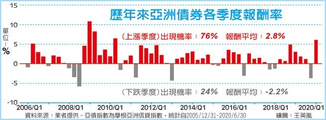 歷年來亞洲債券各季度報酬率