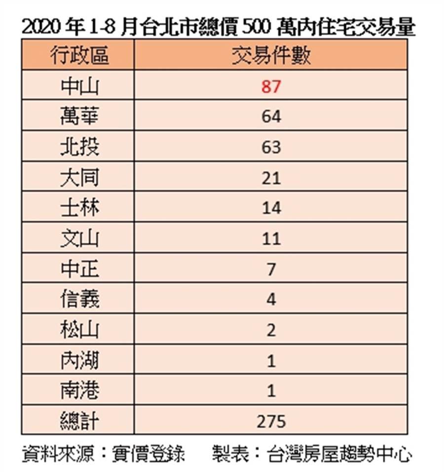 2020年1-8月台北市總價500萬內住宅交易量