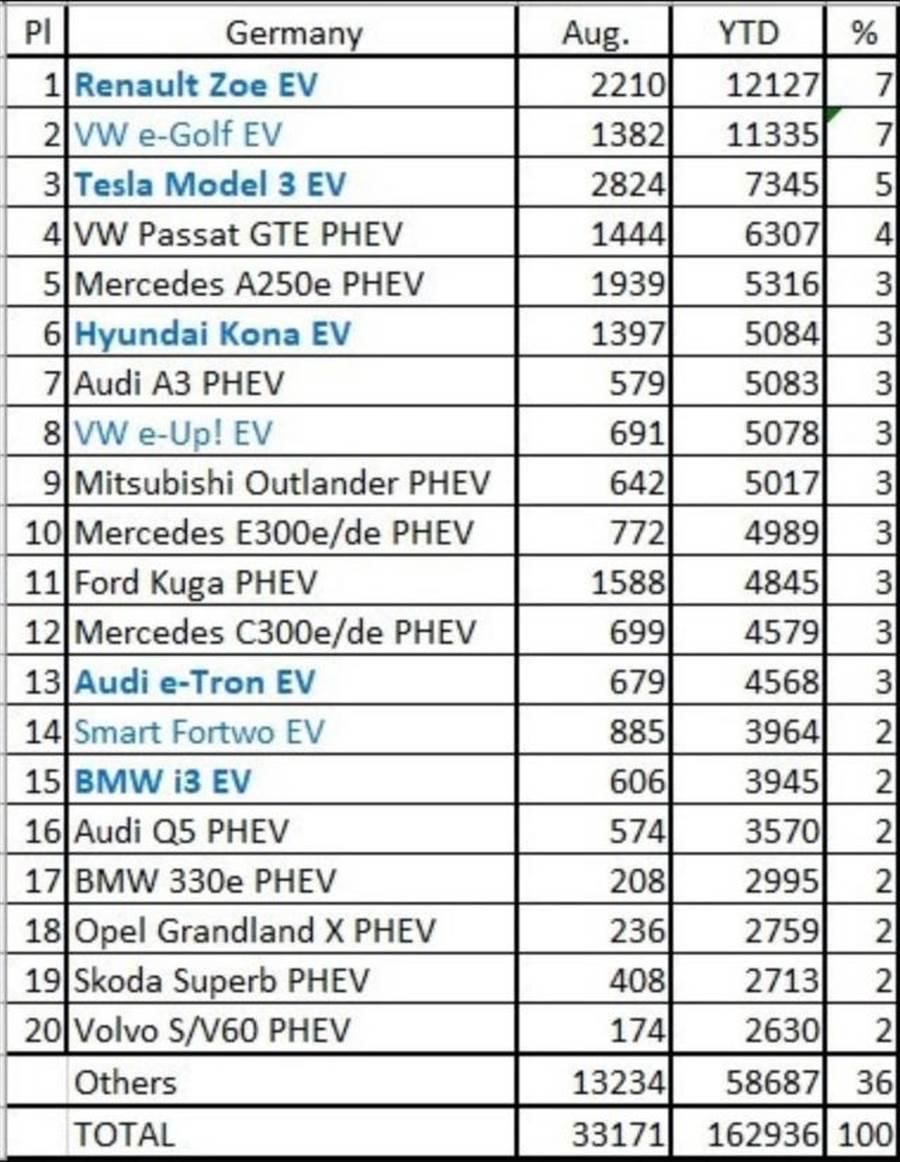 特斯拉 Model 3 成為德國八月份最暢銷電動車