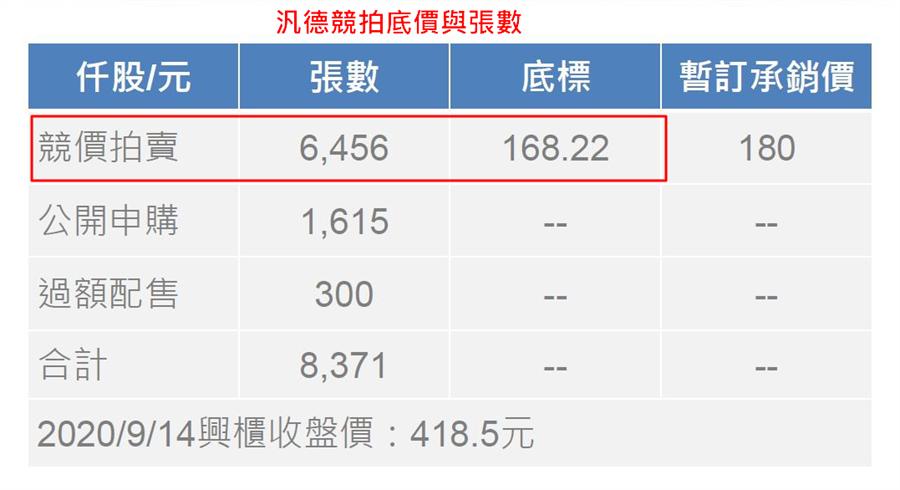圖文/船長授權提供,資料來源 : 群益金鼎證券