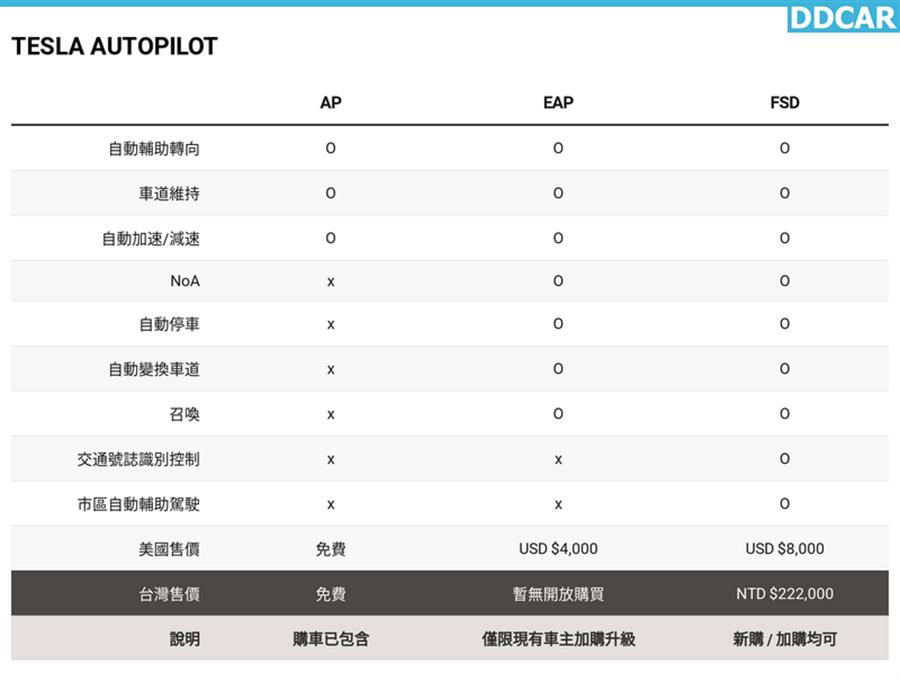台灣也能買EAP!特斯拉將在明天9/22宣布加購方案,車主請密切留意特斯拉LINE官方帳號