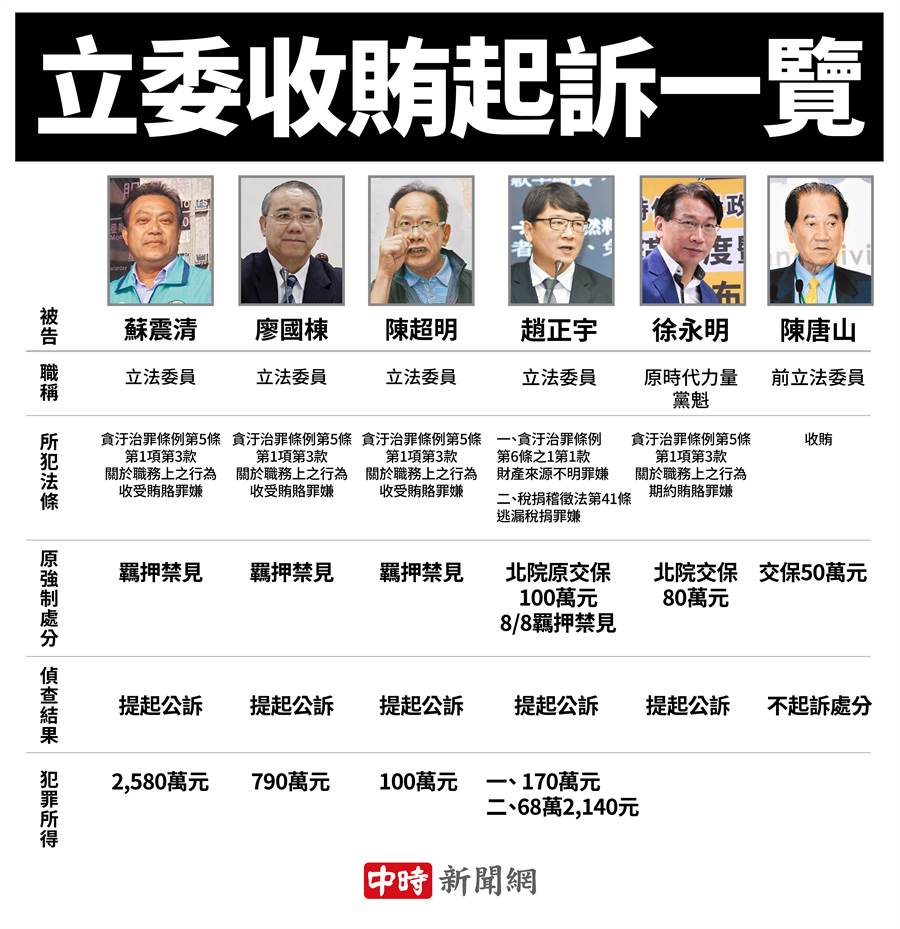 立委收賄起訴 檢批蘇震清4立委淪「被豢養的家臣」