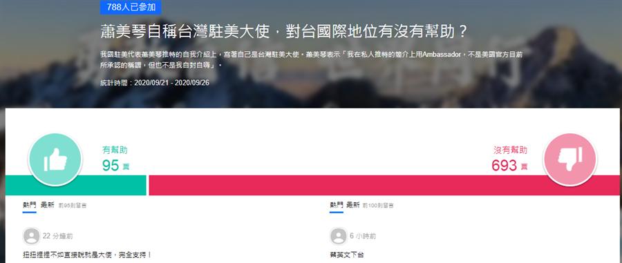 駐美代表蕭美琴,將推特改成大使,最新網路投票。(圖/翻攝自yahoo)