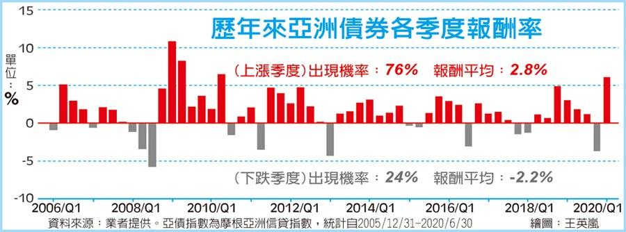 歷年来亚洲债券各季度报酬率