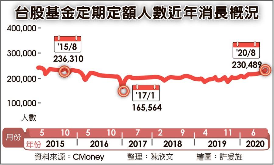 台股基金定期定額人數近年消長概況