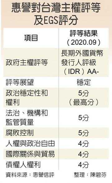 台灣主權評等 ESG拿高分