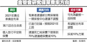 壽險責準利率 金管會傾向不動