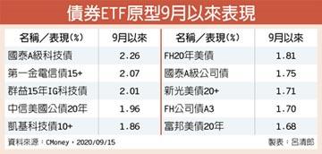 債券ETF抗震 科技、美債最靚