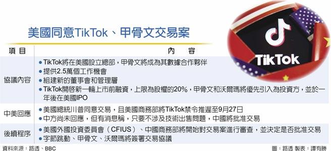 美国同意TikTok、甲骨文交易案
